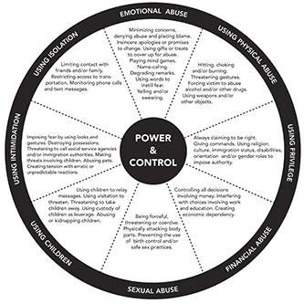 PandC-wheel